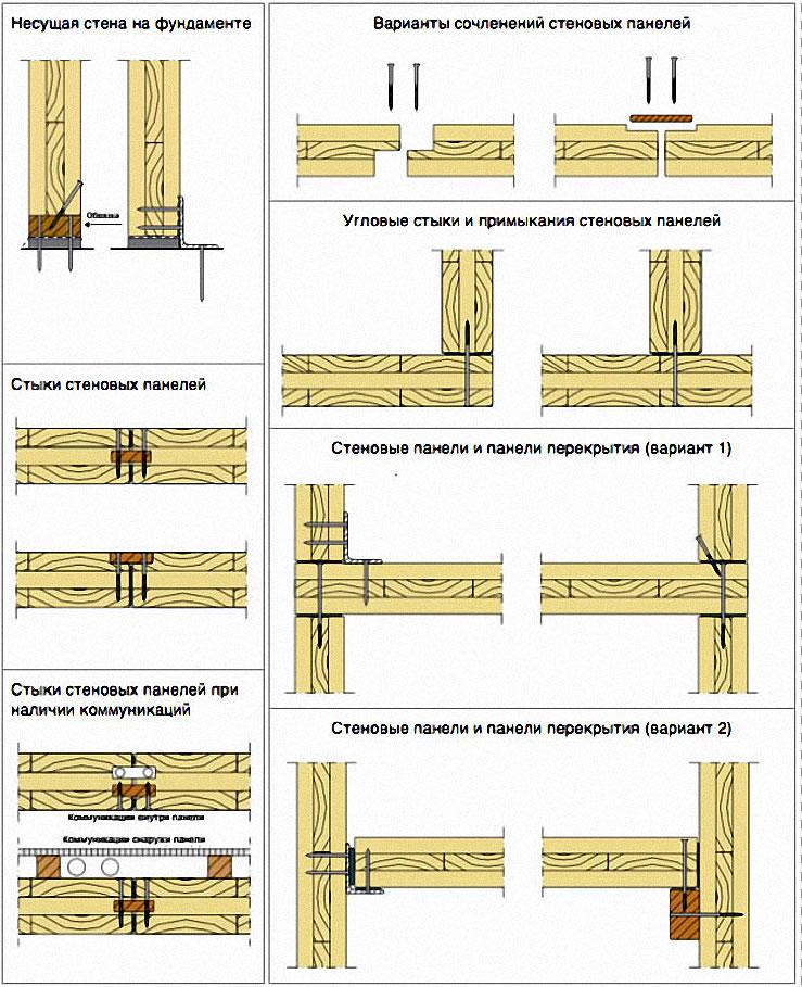 Варианты стыков клееных панелей