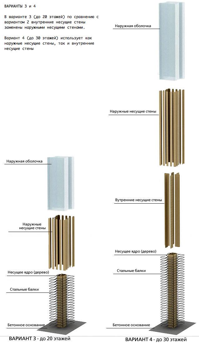 Конструктвные схемы деревянных небоскребов. Варианты 3 и 4